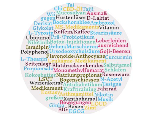 Liste mit Nahrungsergänzungen, Medikamenten und Therapieansätzen